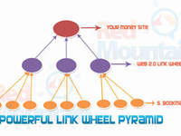 manually Create Powerful Link Push Pyramid with article, 10 web2 tier1, 30 social bookmarking tier2 + ping